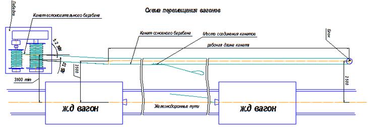 Схема перемещения вагонов